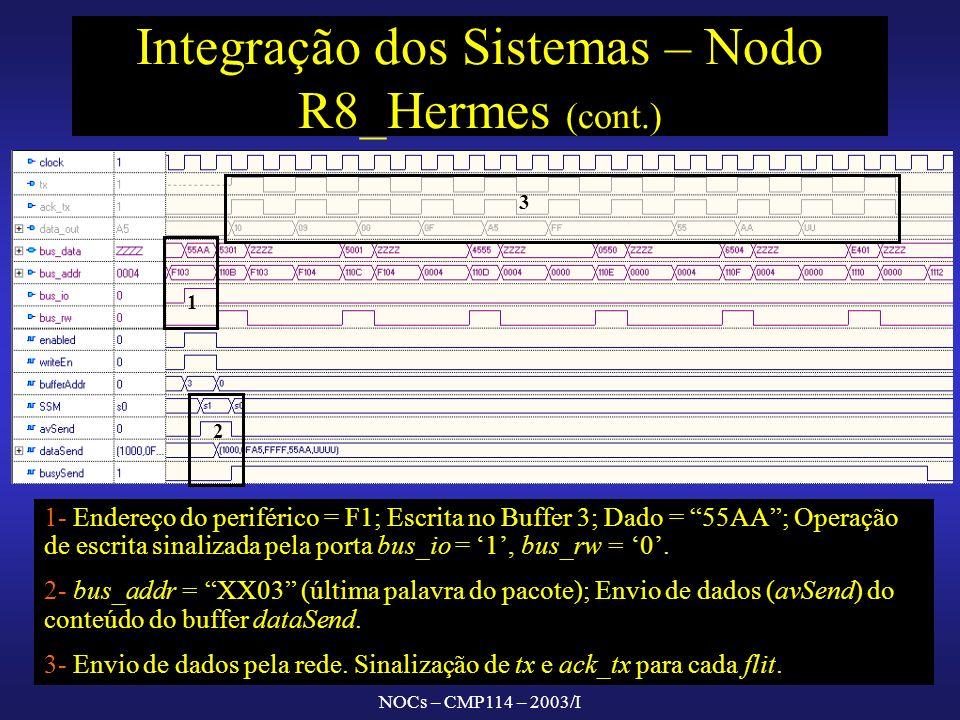 NOCs – CMP114 – 2003/I Integração dos Sistemas – Nodo R8_Hermes (cont.) 1 2 3 1- Endereço do periférico = F1; Escrita no Buffer 3; Dado = 55AA; Operação de escrita sinalizada pela porta bus_io = 1, bus_rw = 0.