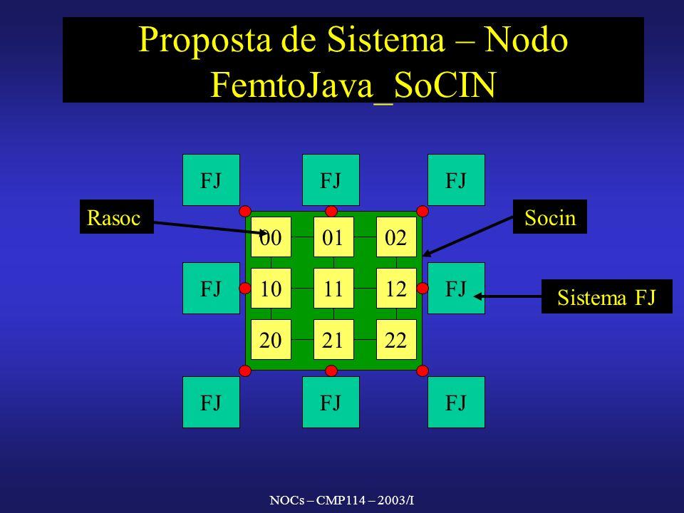 NOCs – CMP114 – 2003/I Proposta de Sistema – Nodo FemtoJava_SoCIN FJ 000102 202122 121110 RasocSocin Sistema FJ