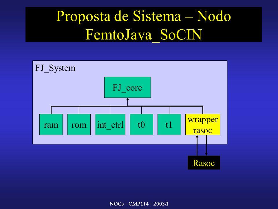 NOCs – CMP114 – 2003/I FJ_System Proposta de Sistema – Nodo FemtoJava_SoCIN FJ_core t0t1int_ctrlramrom wrapper rasoc Rasoc