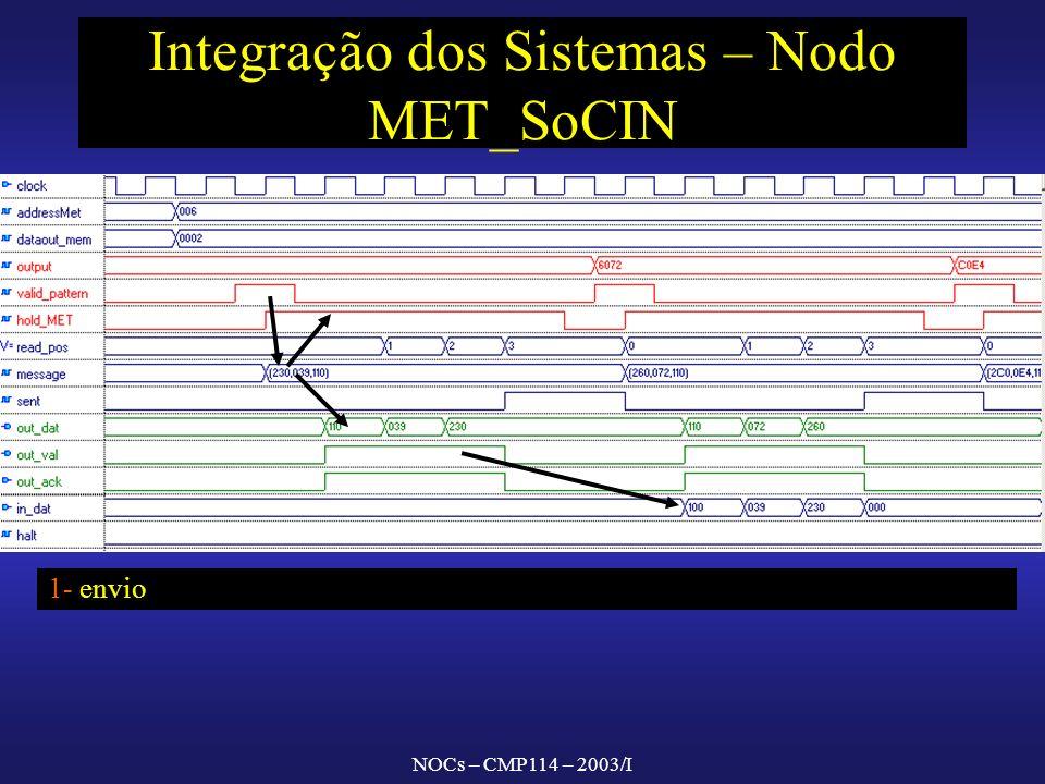 NOCs – CMP114 – 2003/I Integração dos Sistemas – Nodo MET_SoCIN 1- envio