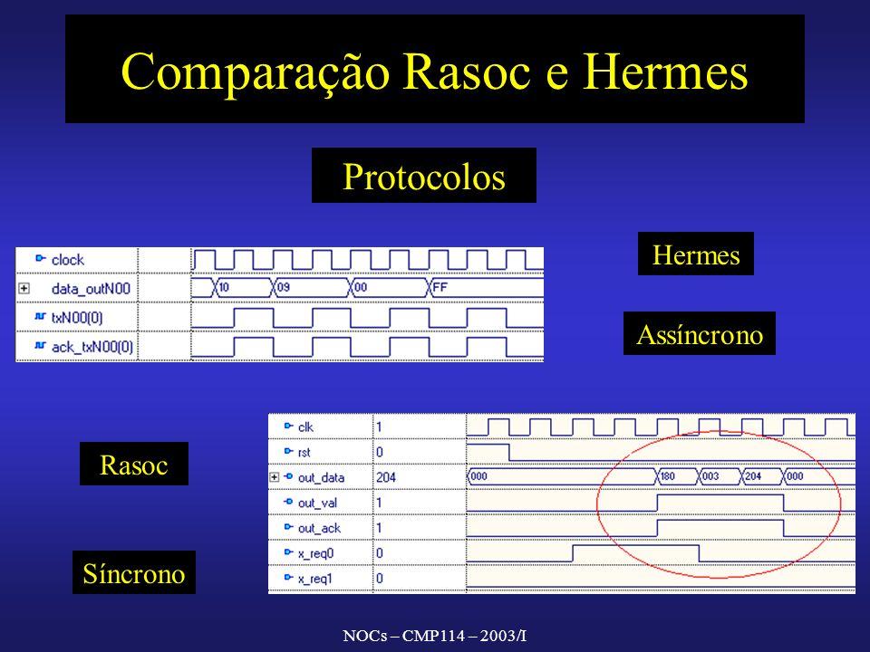NOCs – CMP114 – 2003/I Comparação Rasoc e Hermes Hermes Rasoc Protocolos Assíncrono Síncrono