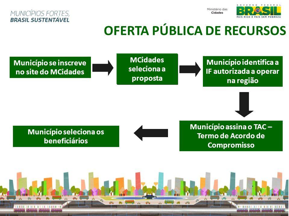 Município se inscreve no site do MCidades Município identifica a IF autorizada a operar na região Município assina o TAC – Termo de Acordo de Compromi
