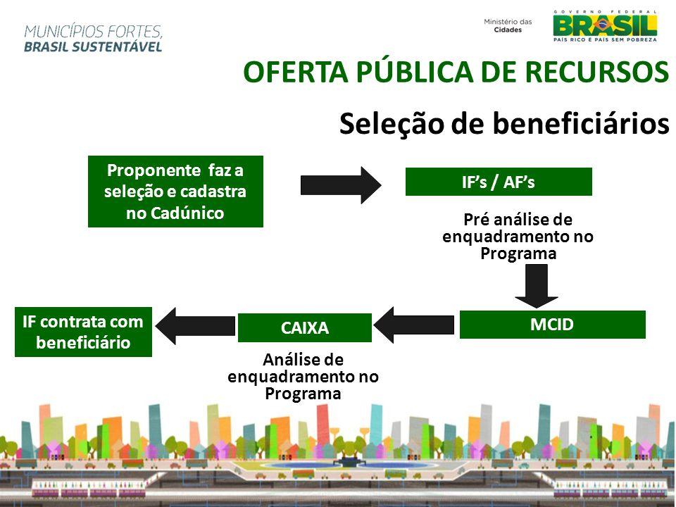 Publicação de Portaria MCidades Inicio do Cadastramento da Proposta 04 /02/2013 OFERTA PUBLICA 2013 - PMCMV Encerramento do Cadastramento da Proposta 05/04/2013