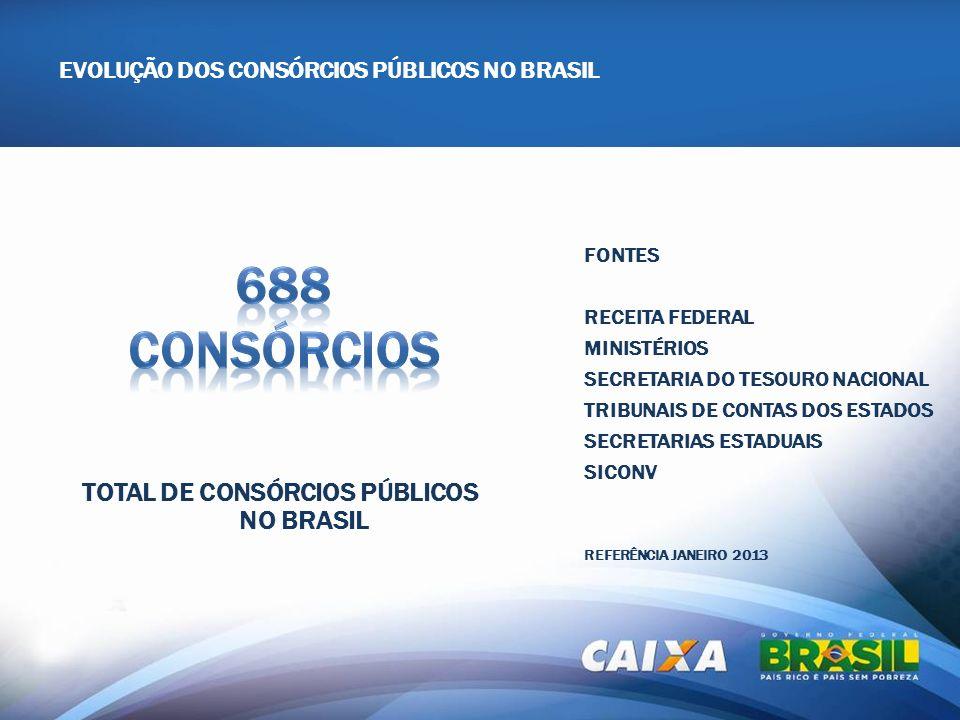 EVOLUÇÃO DOS CONSÓRCIOS PÚBLICOS NO BRASIL TOTAL DE CONSÓRCIOS PÚBLICOS NO BRASIL FONTES RECEITA FEDERAL MINISTÉRIOS SECRETARIA DO TESOURO NACIONAL TR