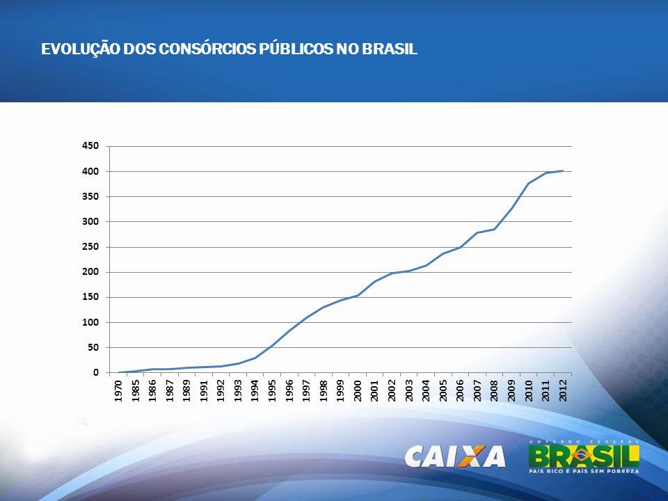 EVOLUÇÃO DOS CONSÓRCIOS PÚBLICOS NO BRASIL