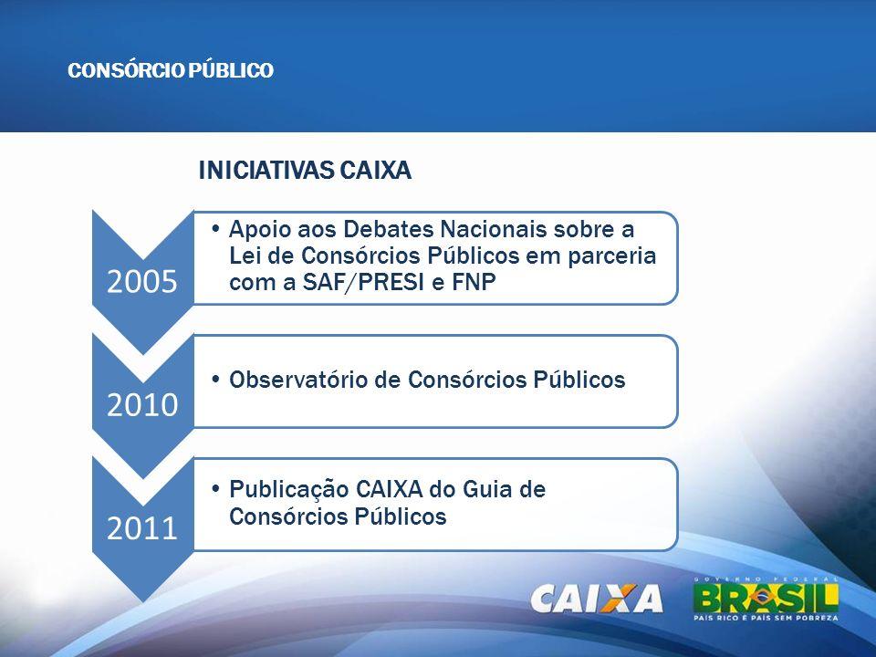 INICIATIVAS CAIXA CONSÓRCIO PÚBLICO 2005 Apoio aos Debates Nacionais sobre a Lei de Consórcios Públicos em parceria com a SAF/PRESI e FNP 2010 Observa