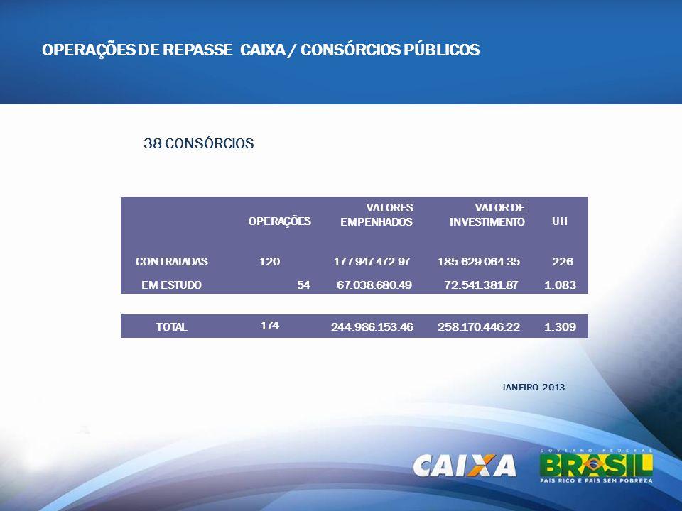 OPERAÇÕES DE REPASSE CAIXA / CONSÓRCIOS PÚBLICOS JANEIRO 2013 OPERAÇÕES VALORES EMPENHADOS VALOR DE INVESTIMENTOUH CONTRATADAS 120 177.947.472.97 185.