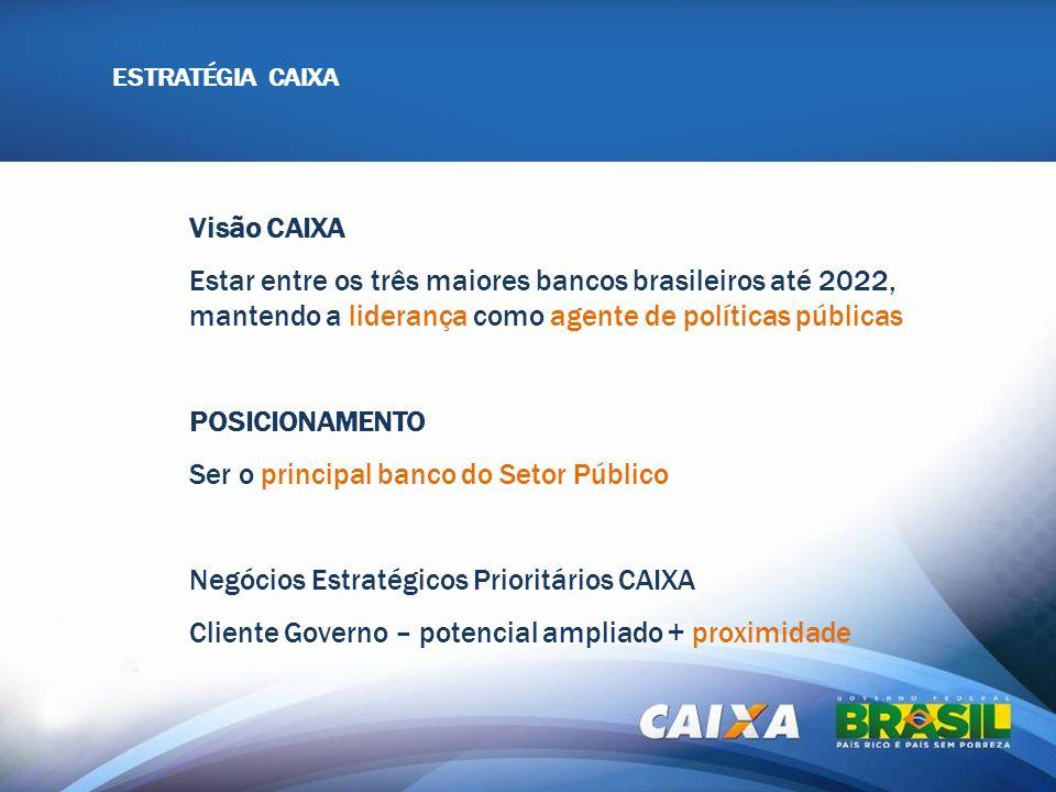 ESTRATÉGIA CAIXA Visão CAIXA Estar entre os três maiores bancos brasileiros até 2022, mantendo a liderança como agente de políticas públicas POSICIONA