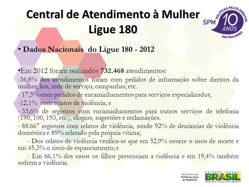 Central de Atendimento à Mulher Ligue 180 Dados Nacionais do Ligue 180 - 2012 Em 2012 foram realizados 732.468 atendimentos: -36,8% dos atendimentos f