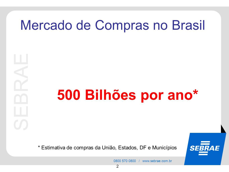 SEBRAE 0800 570 0800 / www.sebrae.com.br 2 SEBRAE Mercado de Compras no Brasil * Estimativa de compras da União, Estados, DF e Municípios 500 Bilhões por ano*