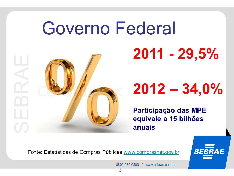 SEBRAE 0800 570 0800 / www.sebrae.com.br 3 SEBRAE Governo Federal Fonte: Estatísticas de Compras Públicas www.comprasnet.gov.brwww.comprasnet.gov.br 2011 - 29,5% 2012 – 34,0% Participação das MPE equivale a 15 bilhões anuais