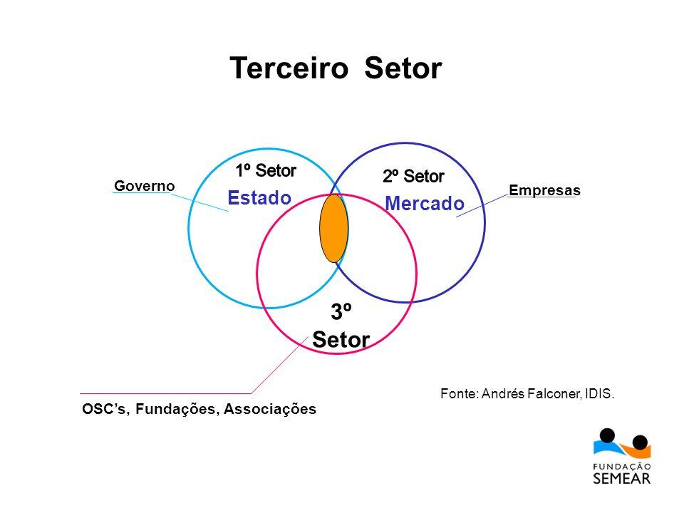 Estado Mercado 3º Setor OSCs, Fundações, Associações Governo Empresas Fonte: Andrés Falconer, IDIS. Terceiro Setor