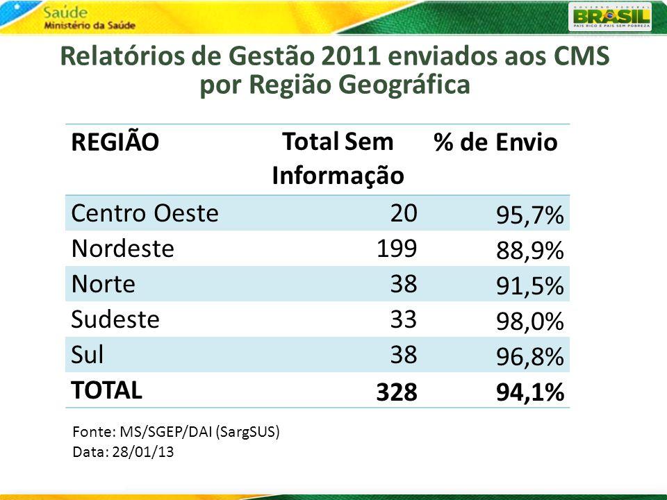Relatórios de Gestão 2011 enviados aos CMS por Região Geográfica REGIÃOTotal Sem Informação % de Envio Centro Oeste20 95,7% Nordeste199 88,9% Norte38