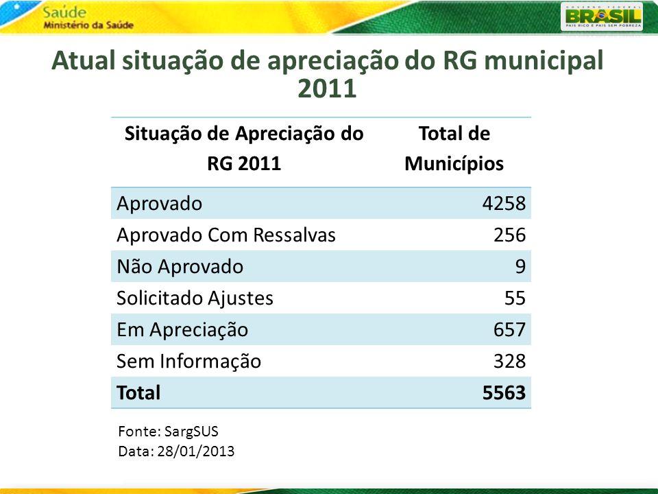Atual situação de apreciação do RG municipal 2011 Situação de Apreciação do RG 2011 Total de Municípios Aprovado4258 Aprovado Com Ressalvas256 Não Apr
