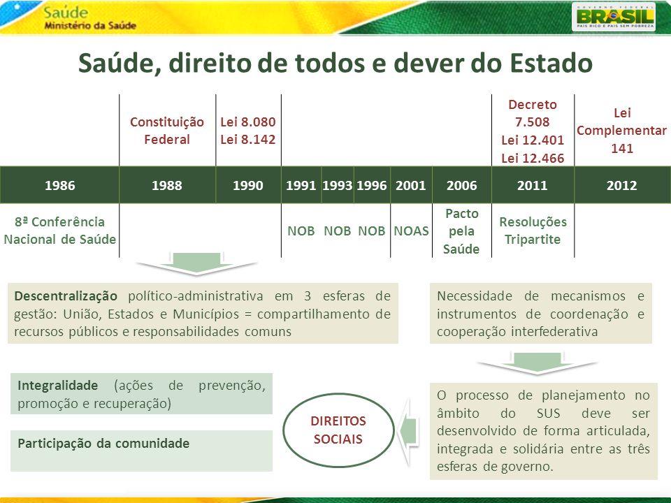 Autonomia Federativa: necessidade de mecanismos de coordenação e cooperação intergovernamentais Aspectos Demográficos do Brasil 435 Regiões de Saúde 184 Consórcios de Saúde 193 milhões/hab.