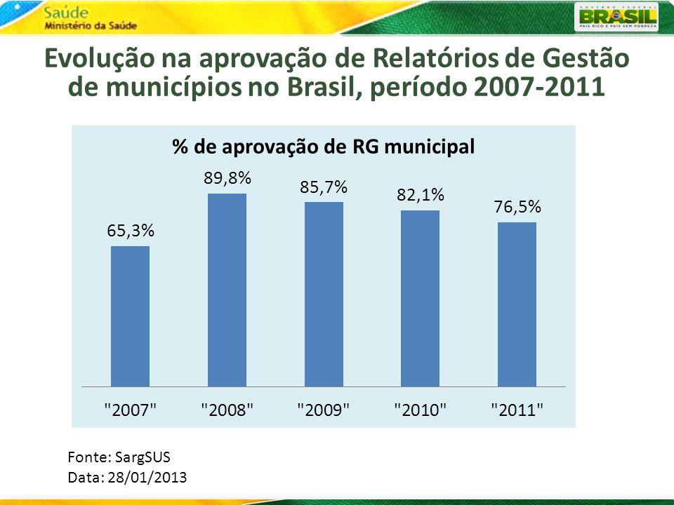 Evolução na aprovação de Relatórios de Gestão de municípios no Brasil, período 2007-2011 Fonte: SargSUS Data: 28/01/2013