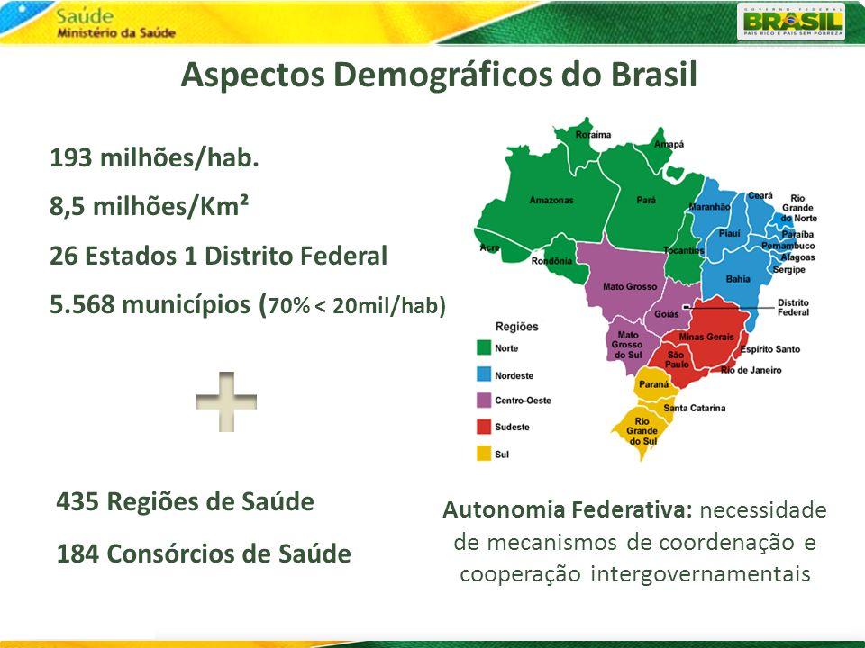Autonomia Federativa: necessidade de mecanismos de coordenação e cooperação intergovernamentais Aspectos Demográficos do Brasil 435 Regiões de Saúde 1