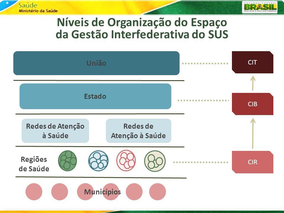 Regiões de Saúde / Redes de Atenção à Saúde Estado União Municípios Níveis de Organização do Espaço da Gestão Interfederativa do SUS CIB CIR CIT