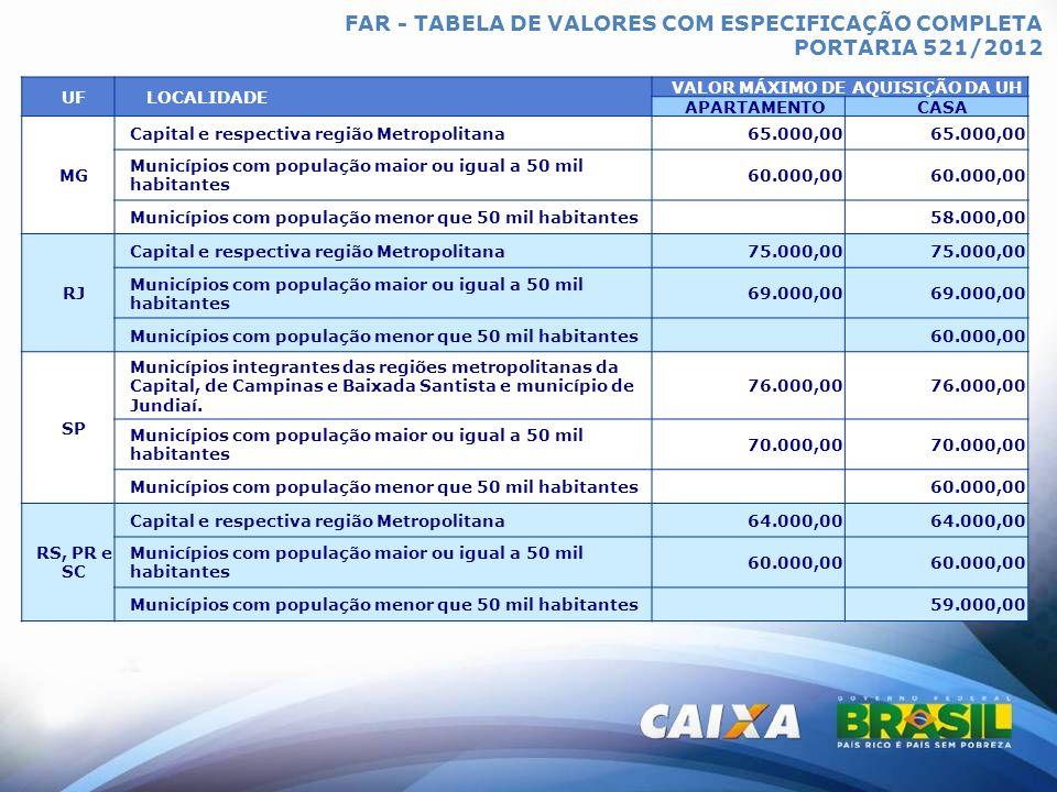 FAR - TABELA DE VALORES COM ESPECIFICAÇÃO COMPLETA PORTARIA 521/2012 UFLOCALIDADE VALOR MÁXIMO DE AQUISIÇÃO DA UH APARTAMENTOCASA MG Capital e respect