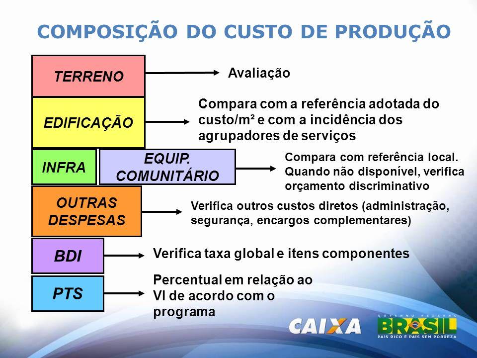 COMPOSIÇÃO DO CUSTO DE PRODUÇÃO TERRENO EDIFICAÇÃO INFRA OUTRAS DESPESAS EQUIP. COMUNITÁRIO Compara com a referência adotada do custo/m² e com a incid