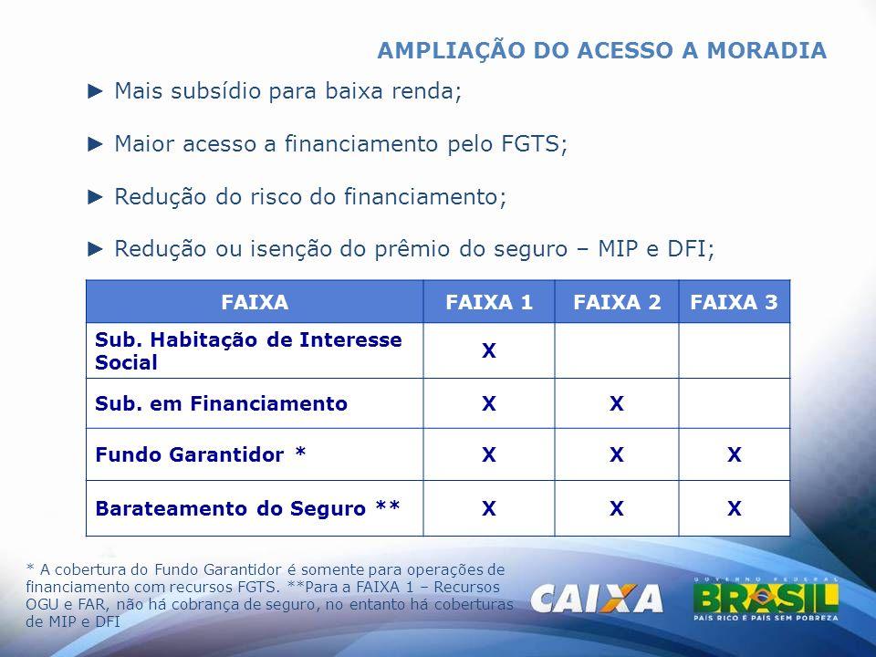AMPLIAÇÃO DO ACESSO A MORADIA Mais subsídio para baixa renda; Maior acesso a financiamento pelo FGTS; Redução do risco do financiamento; Redução ou is