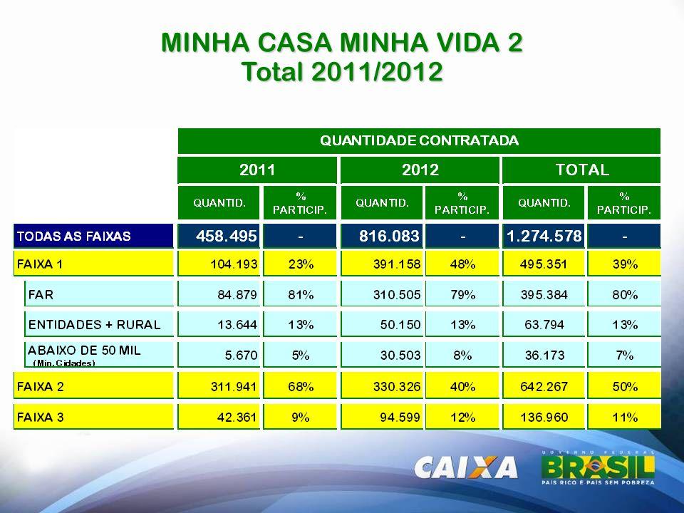 Universo FAIXA 1 FAR = 957 Municípios; 20% Orçamento está em Municípios onde não houve contratação (425); 35% Orçamento está em Municípios que ainda não contrataram no PMCMV2 (583); Orçamento para Contratação 2013 - 400 Mil a 440 Mil UH; BOA NOTÍCIA