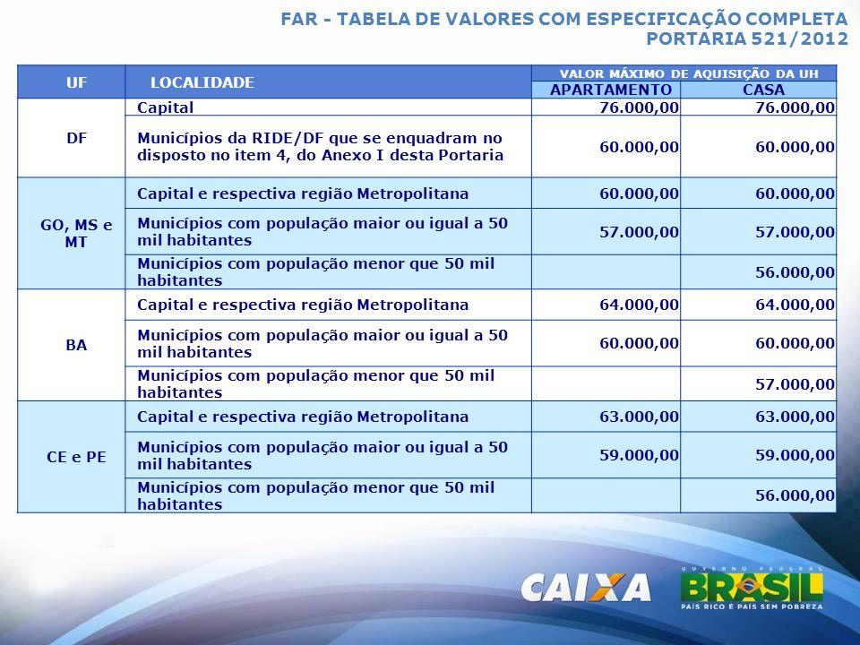 FAR - TABELA DE VALORES COM ESPECIFICAÇÃO COMPLETA PORTARIA 521/2012 UFLOCALIDADE VALOR MÁXIMO DE AQUISIÇÃO DA UH APARTAMENTOCASA AL, MA, PB, RN e SE Capital e respectiva região Metropolitana61.000,00 Municípios com população maior ou igual a 50 mil habitantes 57.000,00 Municípios com população menor que 50 mil habitantes 54.000,00 PI Capital61.000,00 Municípios com população maior ou igual a 50 mil habitantes 57.000,00 Municípios com população menor que 50 mil habitantes 54.000,00 AC, AM, AP, PA, RO, RR e TO Capital e respectiva região Metropolitana62.000,00 Municípios com população maior ou igual a 50 mil habitantes 60.000,00 Municípios com população menor que 50 mil habitantes 58.000,00 ES Capital e respectiva região Metropolitana60.000,00 Municípios com população maior ou igual a 50 mil habitantes 58.000,00 Municípios com população menor que 50 mil habitantes 56.000,00