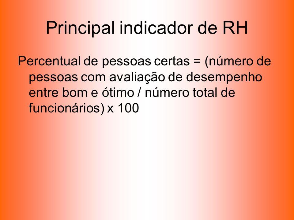 Principal indicador de RH Percentual de pessoas certas = (número de pessoas com avaliação de desempenho entre bom e ótimo / número total de funcionári
