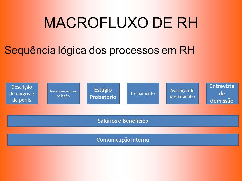 MACROFLUXO DE RH Sequência lógica dos processos em RH Descrição de cargos e de perfis Recrutamento e Seleção Estágio Probatório Treinamento Avaliação