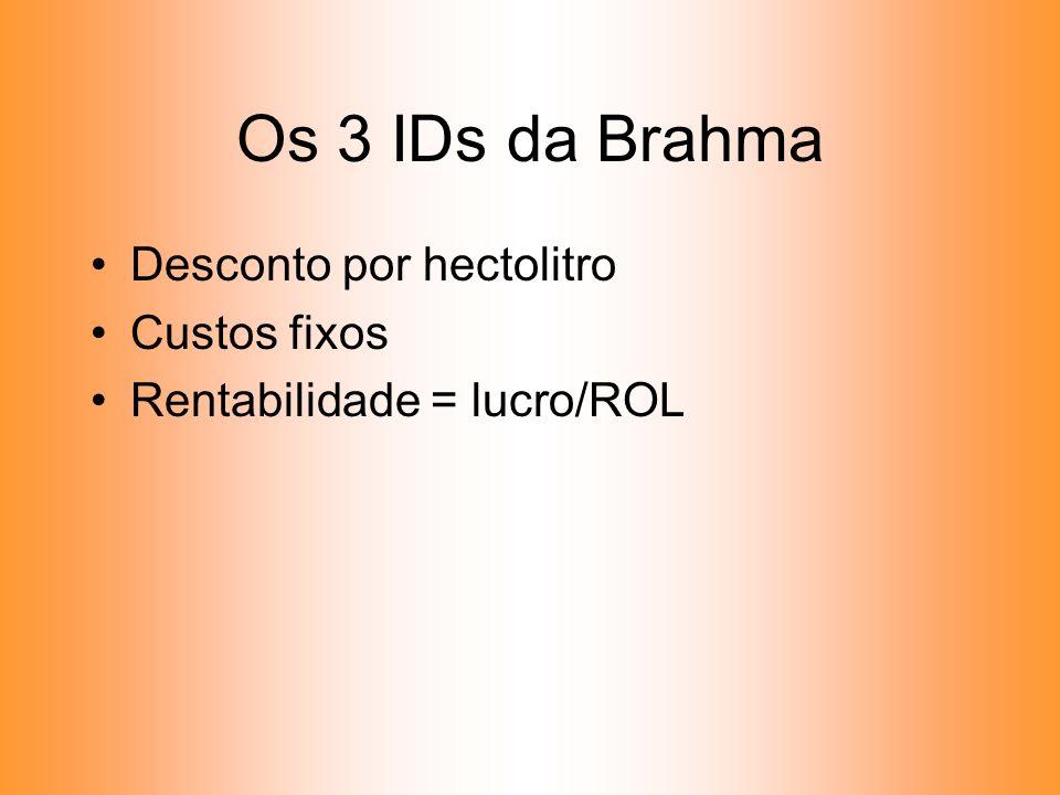 Os 3 IDs da Brahma Desconto por hectolitro Custos fixos Rentabilidade = lucro/ROL