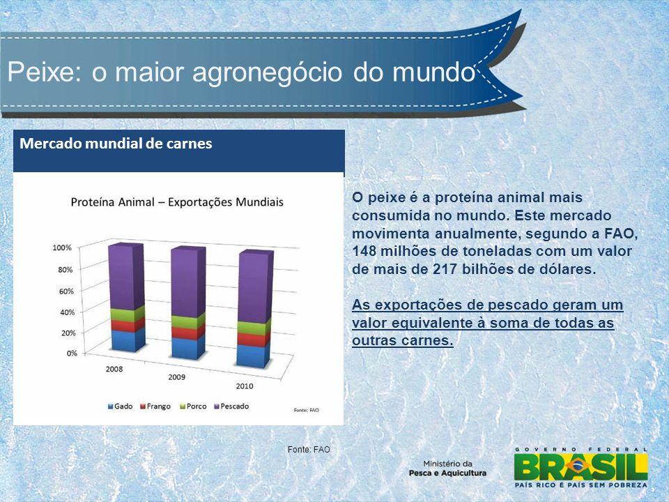 Peixe: o maior agronegócio do mundo O peixe é a proteína animal mais consumida no mundo. Este mercado movimenta anualmente, segundo a FAO, 148 milhões