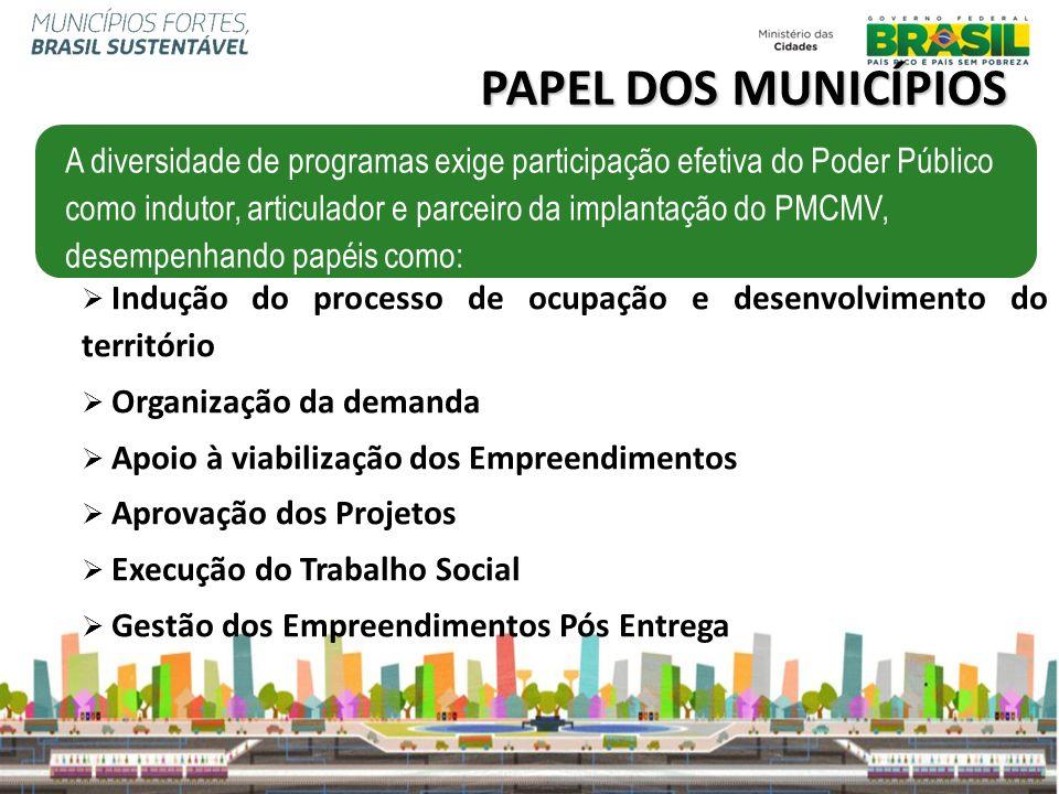 Indução do processo de ocupação e desenvolvimento do território Organização da demanda Apoio à viabilização dos Empreendimentos Aprovação dos Projetos
