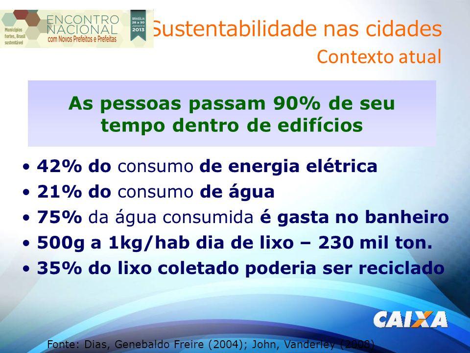 42% do consumo de energia elétrica 21% do consumo de água 75% da água consumida é gasta no banheiro 500g a 1kg/hab dia de lixo – 230 mil ton.