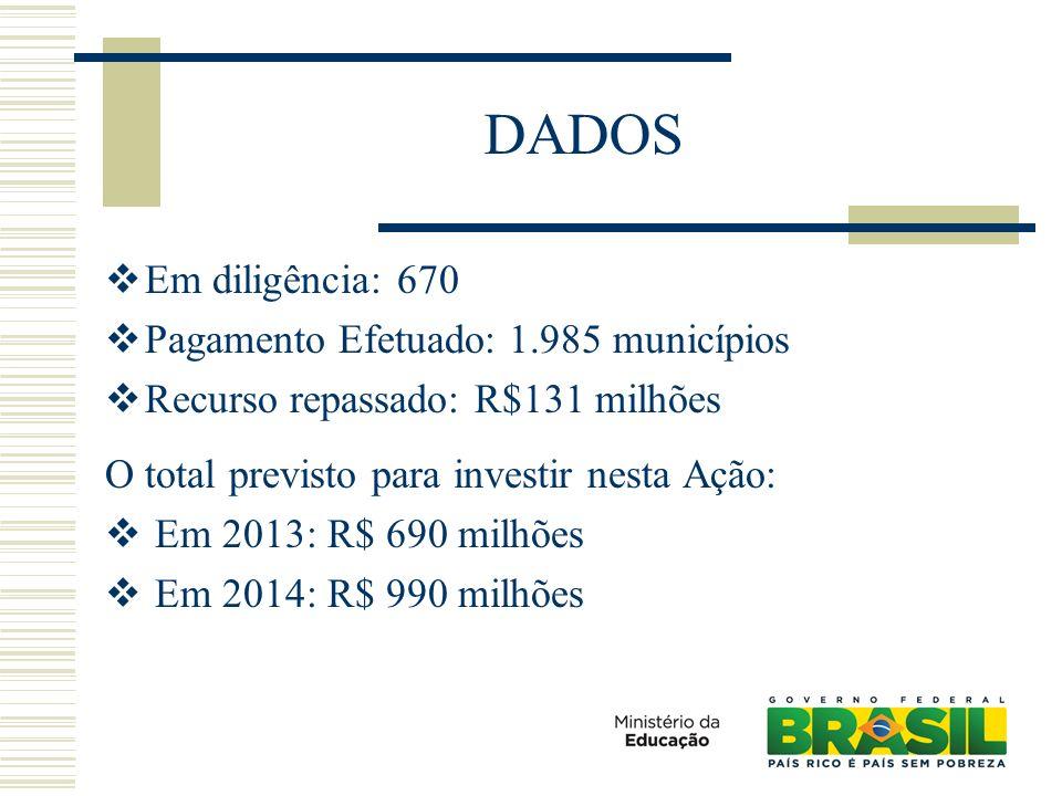 DADOS Em diligência: 670 Pagamento Efetuado: 1.985 municípios Recurso repassado: R$131 milhões O total previsto para investir nesta Ação: Em 2013: R$