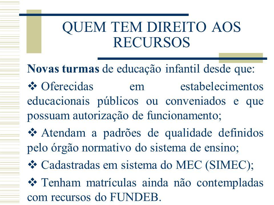 QUEM TEM DIREITO AOS RECURSOS Novas turmas de educação infantil desde que: Oferecidas em estabelecimentos educacionais públicos ou conveniados e que p