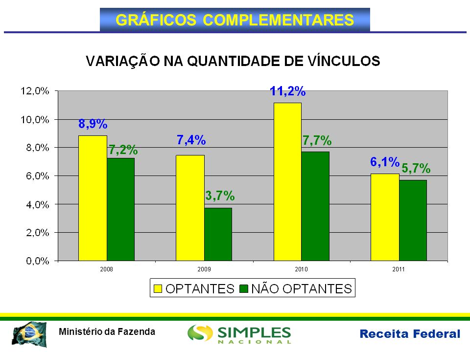 Receita Federal Ministério da Fazenda GRÁFICOS COMPLEMENTARES