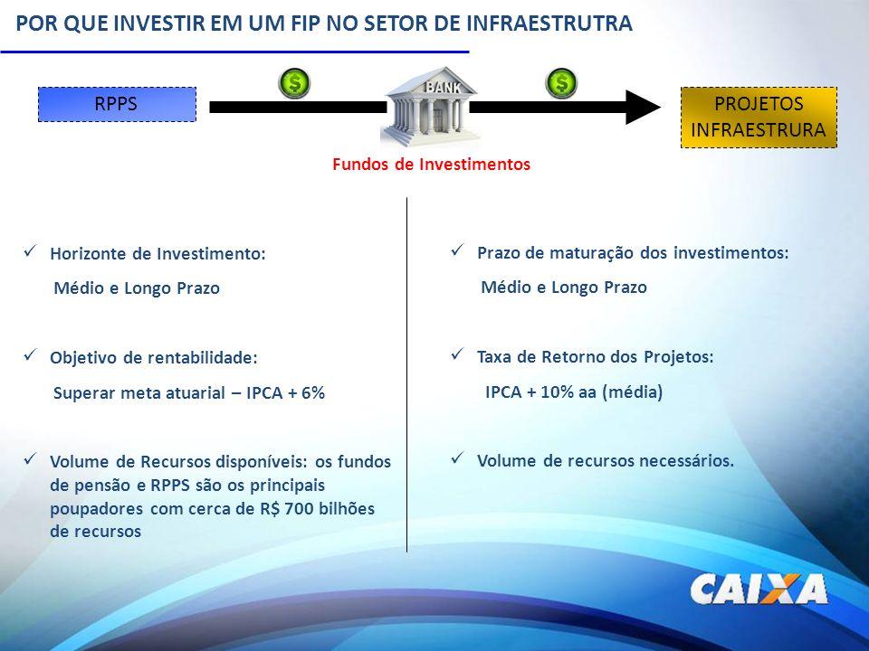 POR QUE INVESTIR EM UM FIP NO SETOR DE INFRAESTRUTRA RPPSPROJETOS INFRAESTRURA Fundos de Investimentos Horizonte de Investimento: Médio e Longo Prazo