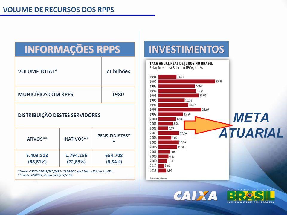 META ATUARIAL X JUROS 1999 a 2009 Juros Altos IPCA + 6%INPC + 6% CDI143,60%138,20% 2010 a 2012 Juros Altos IPCA + 6%INPC + 6% CDI84,30%83,70% Histórico da Meta Atuarial