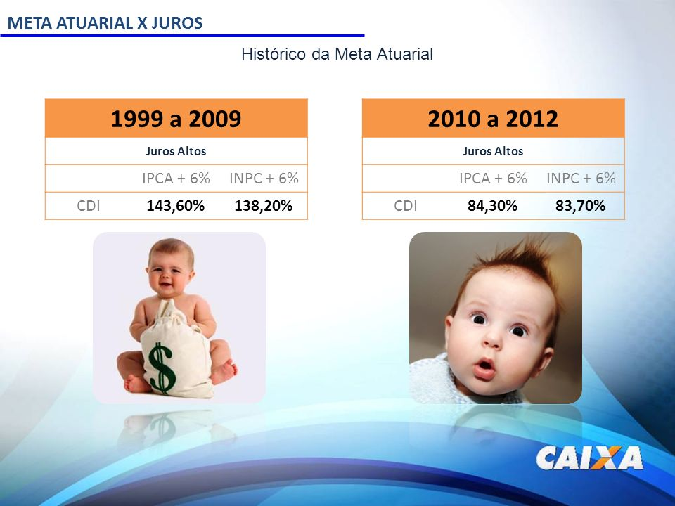 META ATUARIAL X JUROS 1999 a 2009 Juros Altos IPCA + 6%INPC + 6% CDI143,60%138,20% 2010 a 2012 Juros Altos IPCA + 6%INPC + 6% CDI84,30%83,70% Históric