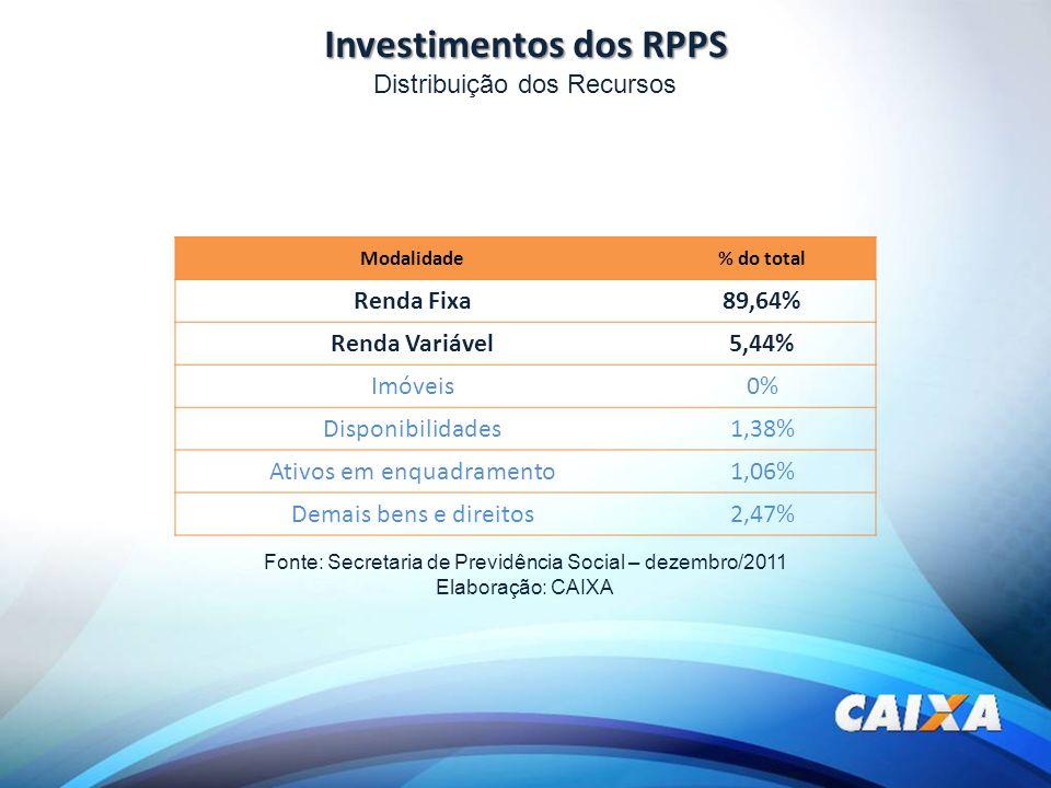 Investimentos dos RPPS Modalidade% do total Renda Fixa89,64% Renda Variável5,44% Imóveis0% Disponibilidades1,38% Ativos em enquadramento1,06% Demais b