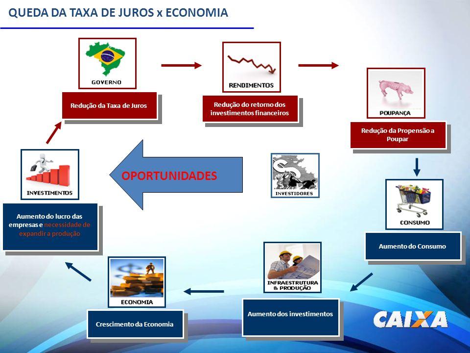 QUEDA DA TAXA DE JUROS x ECONOMIA Redução do retorno dos investimentos financeiros Redução da Propensão a Poupar Aumento do Consumo Aumento dos invest