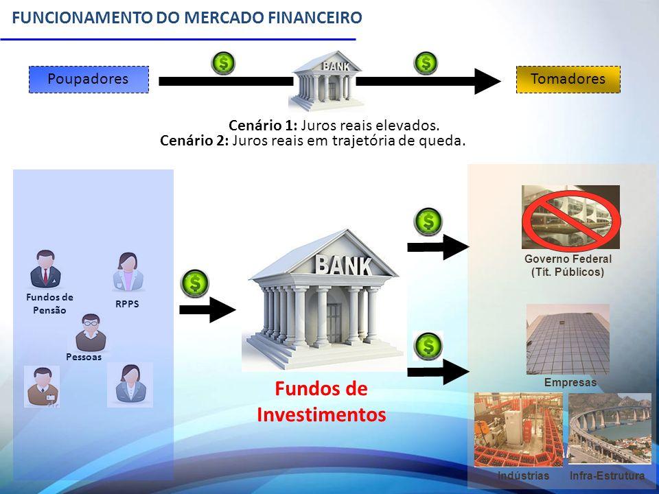 FUNCIONAMENTO DO MERCADO FINANCEIRO Governo Federal (Tít. Públicos) Empresas Cenário 1: Juros reais elevados. Cenário 2: Juros reais em trajetória de