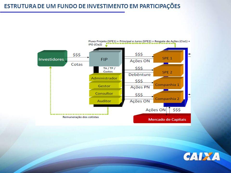 POR QUE INVESTIR EM UM FIP NO SETOR DE INFRAESTRUTRA RPPSPROJETOS INFRAESTRURA Fundos de Investimentos Horizonte de Investimento: Médio e Longo Prazo Objetivo de rentabilidade: Superar meta atuarial – IPCA + 6% Volume de Recursos disponíveis: os fundos de pensão e RPPS são os principais poupadores com cerca de R$ 700 bilhões de recursos Prazo de maturação dos investimentos: Médio e Longo Prazo Taxa de Retorno dos Projetos: IPCA + 10% aa (média) Volume de recursos necessários.