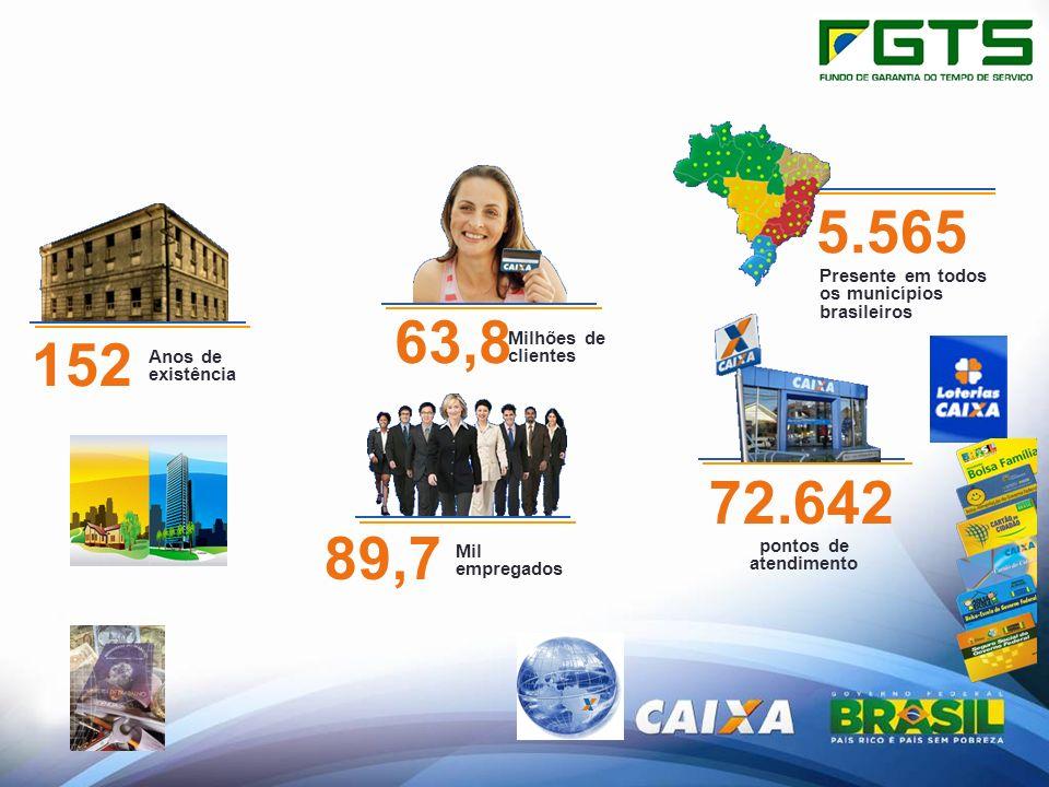 152 Anos de existência 63,8 Milhões de clientes 5.565 Presente em todos os municípios brasileiros 89,7 Mil empregados 72.642 pontos de atendimento