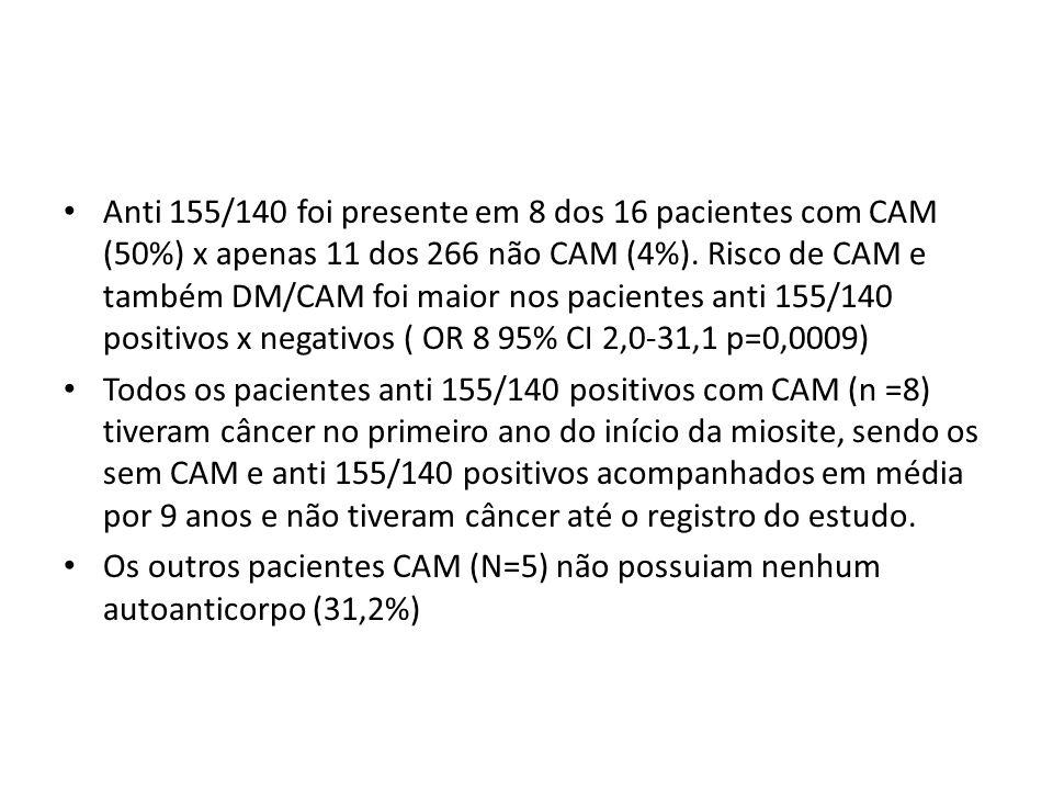Anti 155/140 foi presente em 8 dos 16 pacientes com CAM (50%) x apenas 11 dos 266 não CAM (4%). Risco de CAM e também DM/CAM foi maior nos pacientes a
