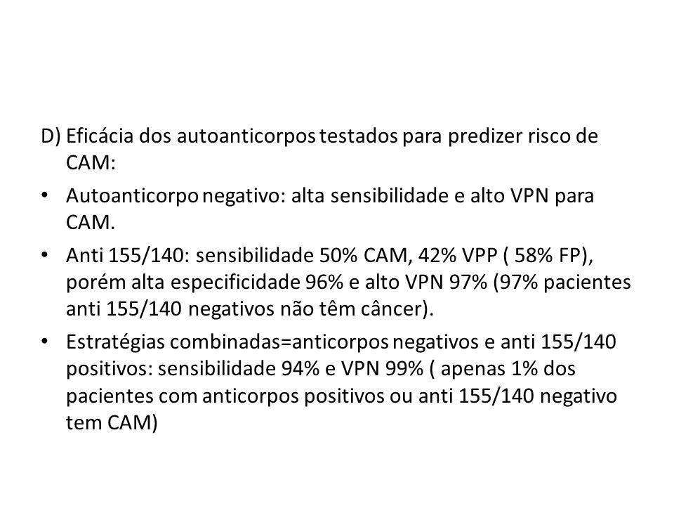 D) Eficácia dos autoanticorpos testados para predizer risco de CAM: Autoanticorpo negativo: alta sensibilidade e alto VPN para CAM. Anti 155/140: sens