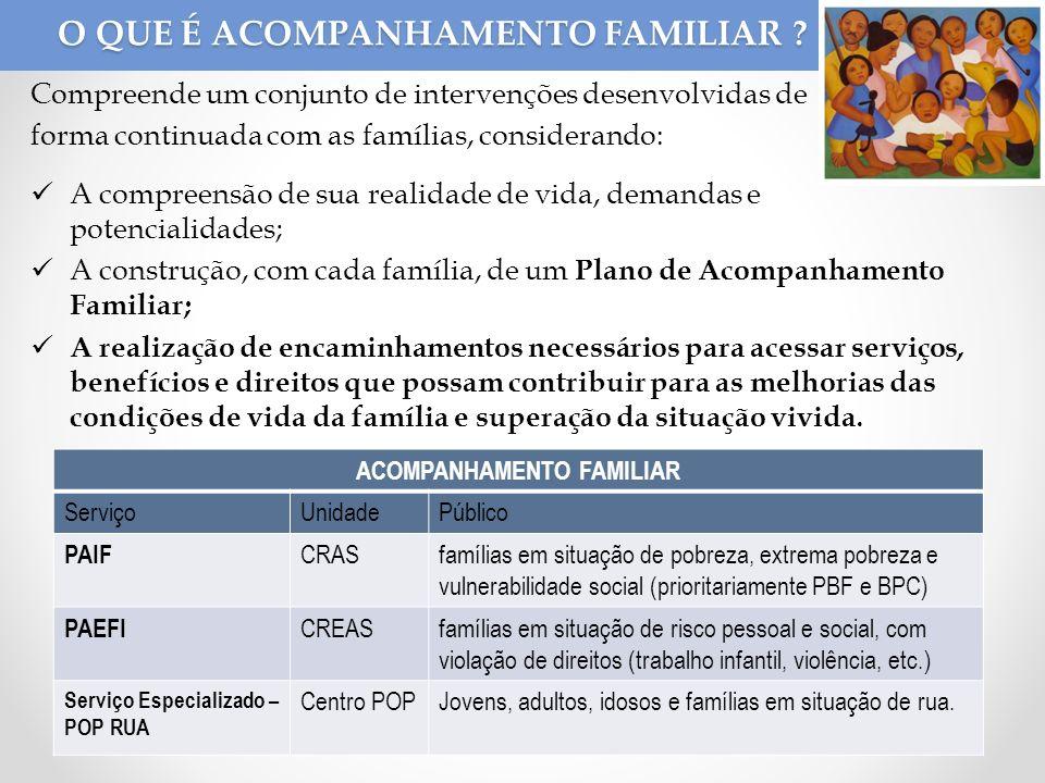 O QUE É ACOMPANHAMENTO FAMILIAR ? Compreende um conjunto de intervenções desenvolvidas de forma continuada com as famílias, considerando: A compreensã