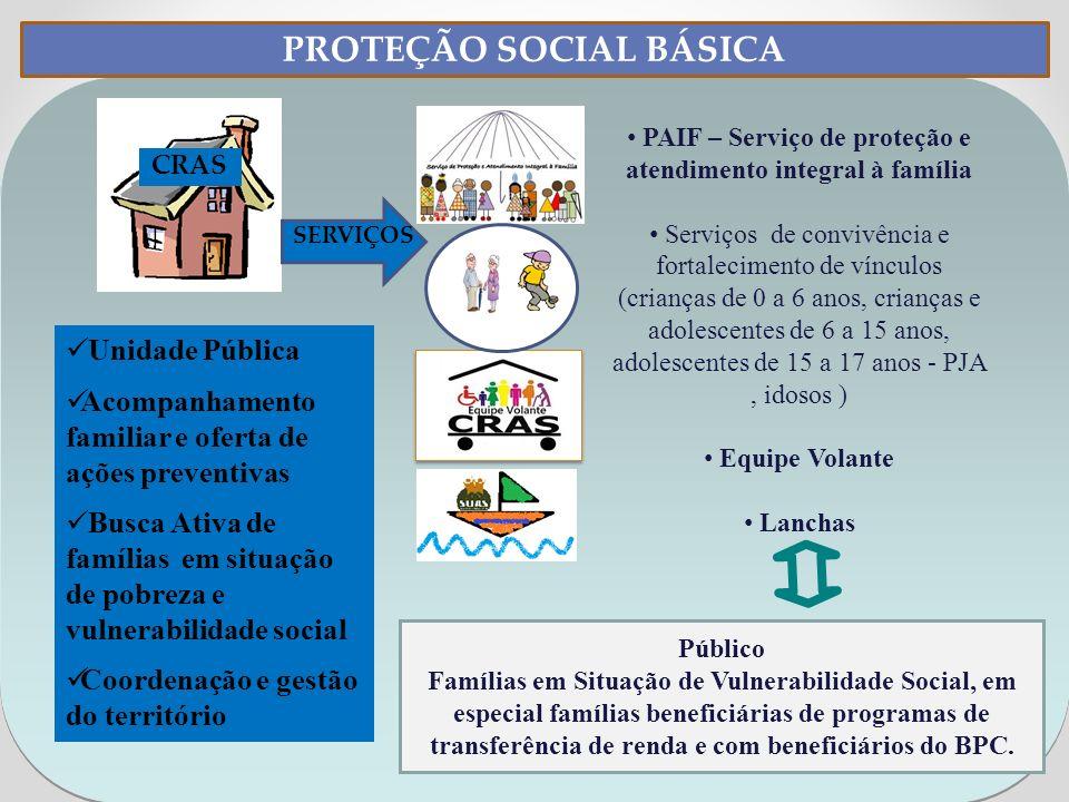 Unidade Pública Acompanhamento familiar e oferta de ações preventivas Busca Ativa de famílias em situação de pobreza e vulnerabilidade social Coordena