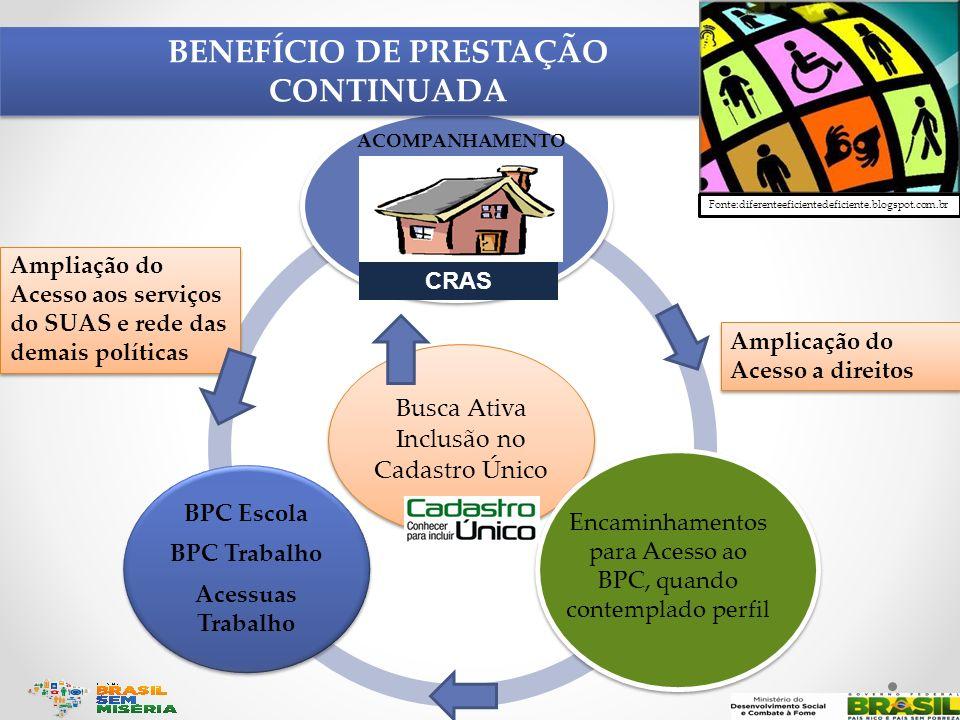 Busca Ativa Inclusão no Cadastro Único BPC Escola BPC Trabalho Acessuas Trabalho BENEFÍCIO DE PRESTAÇÃO CONTINUADA BENEFÍCIO DE PRESTAÇÃO CONTINUADA C