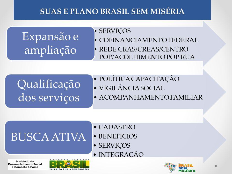 SUAS E PLANO BRASIL SEM MISÉRIA SERVIÇOS COFINANCIAMENTO FEDERAL REDE CRAS/CREAS/CENTRO POP/ACOLHIMENTO POP RUA Expansão e ampliação POLÍTICA CAPACITA